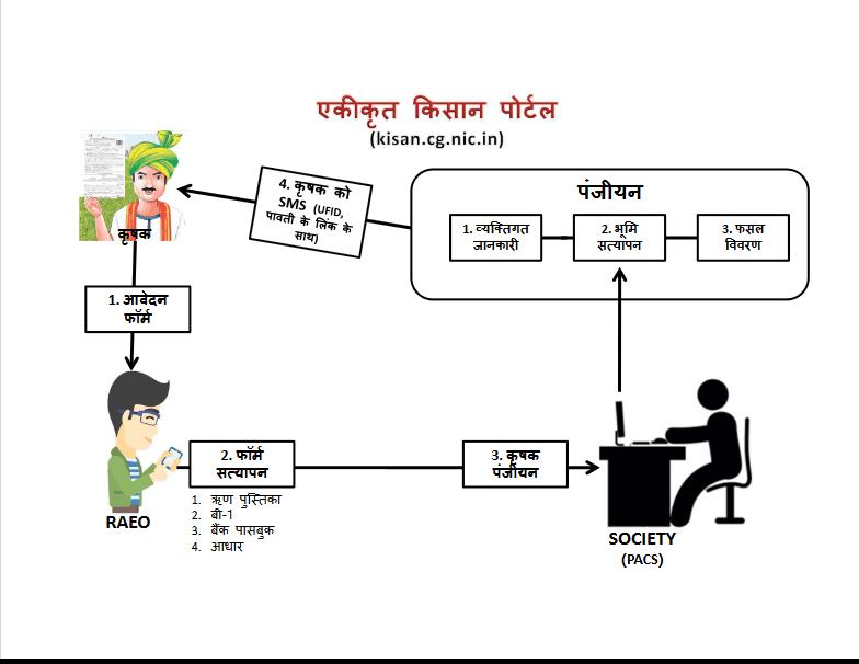 ufp flow chart